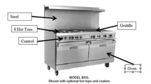 image of an industrial stove with text boxes and arrows pointing to the part on the image